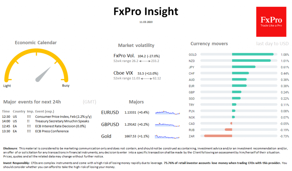 FxPro Daily Insight for March 11