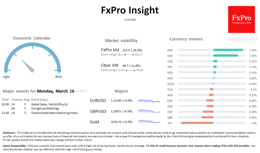 FxPro Daily Insight for March 13