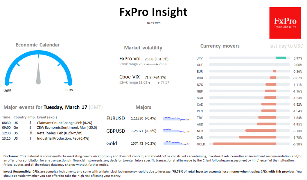 FxPro Daily Insight for March 16