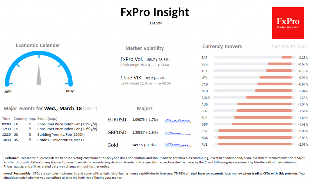 FxPro Daily Insight for March 17