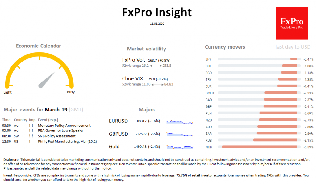 FxPro Daily Insight for March 18