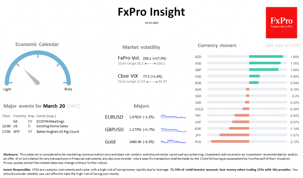 FxPro Daily Insight for March 19