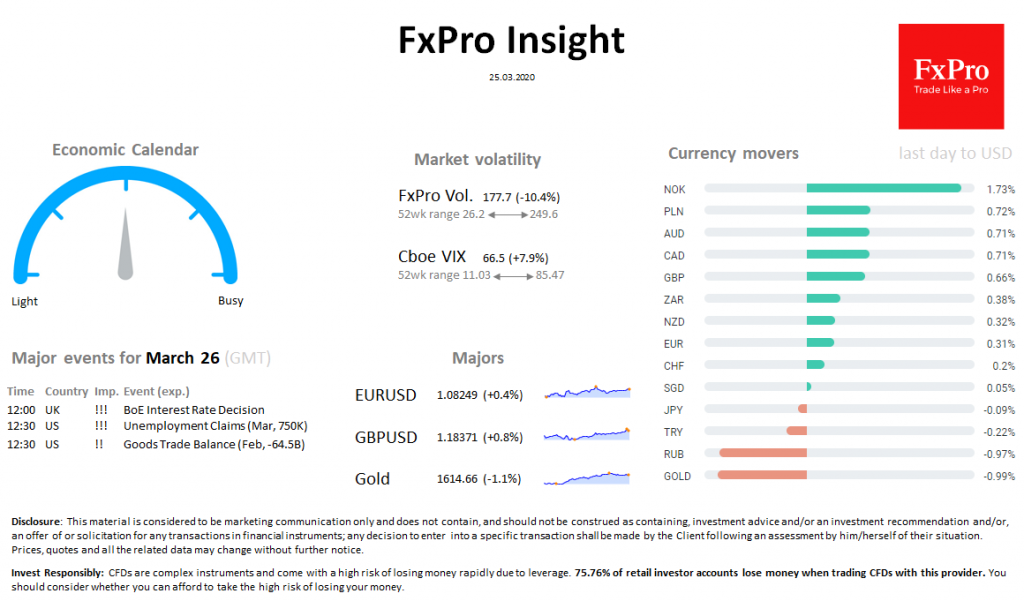FxPro Daily Insight for March 25