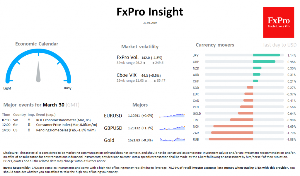 FxPro Daily Insight for March 27