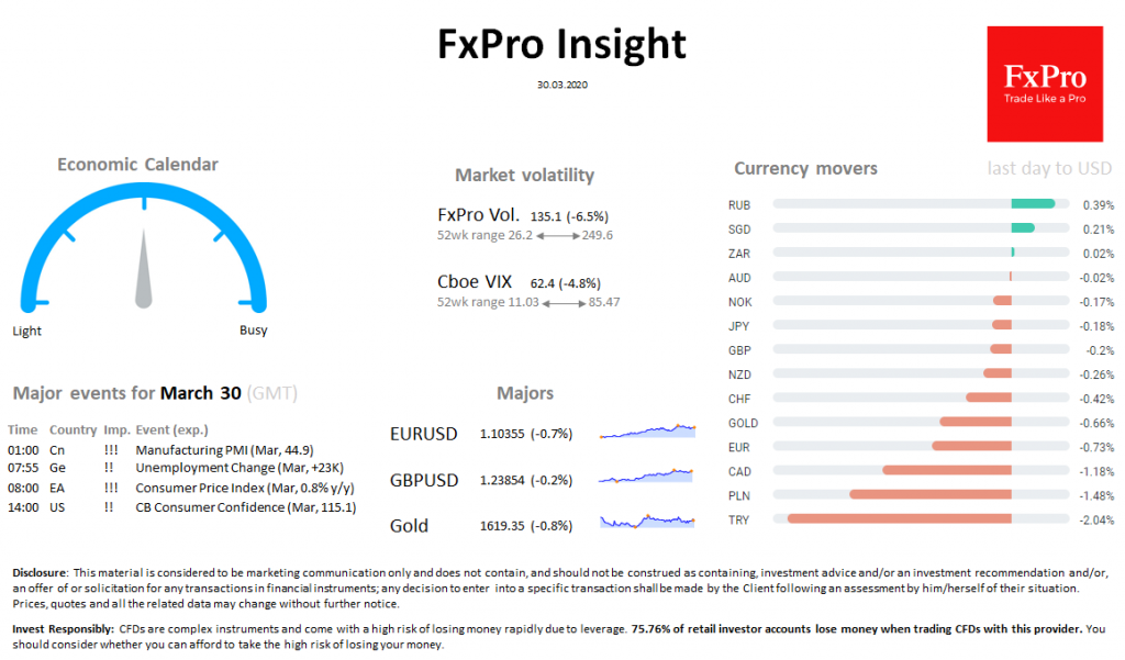 FxPro Daily Insight for March 30