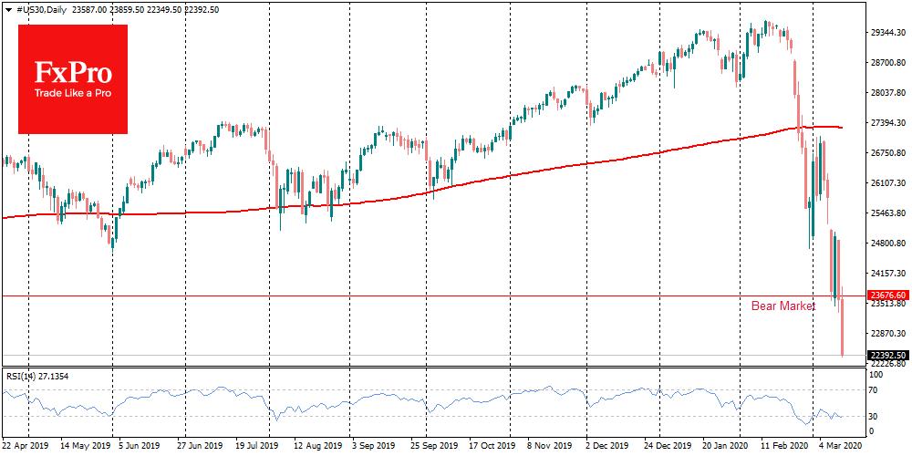 US bear market knocked down world stocks