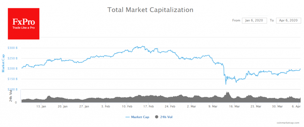 The crypto market followed the stock market up