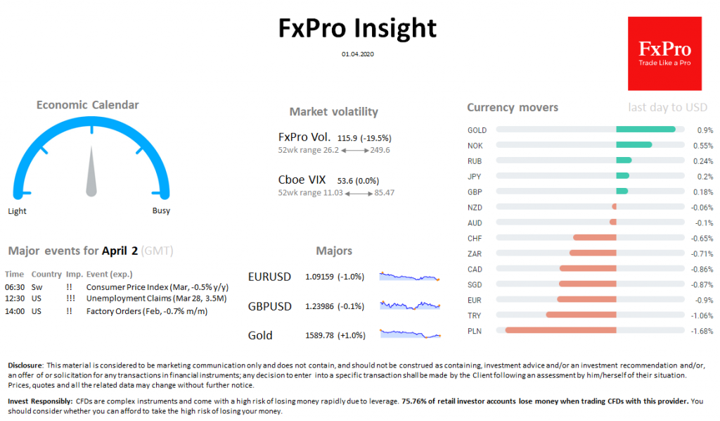 FxPro Daily Insight for April 1