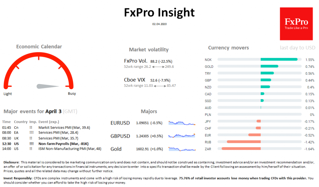 FxPro Daily Insight for April 2