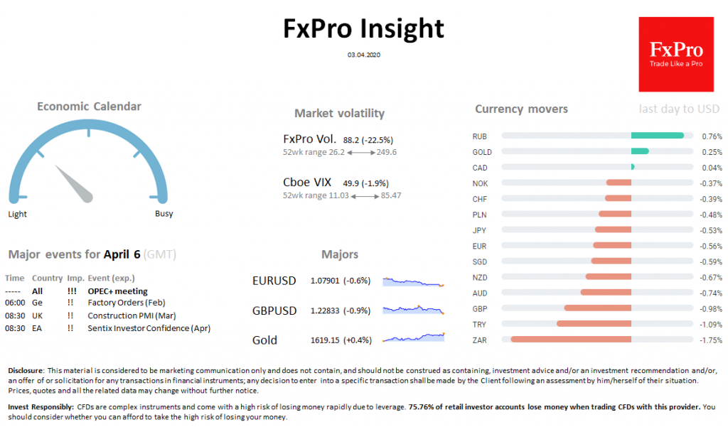 FxPro Daily Insight for April 3