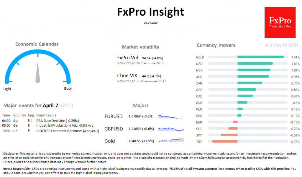 FxPro Daily Insight for April 6