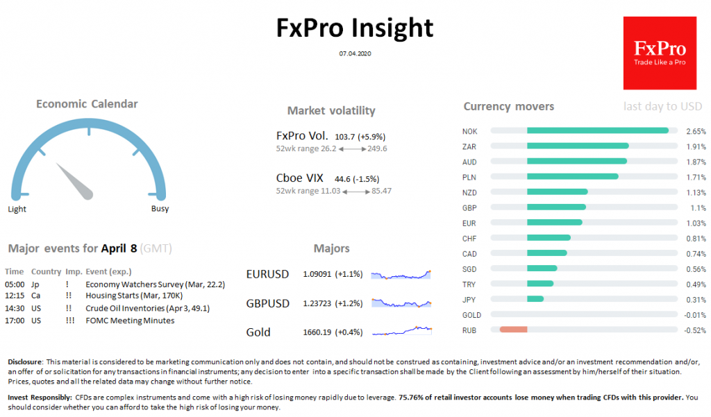 FxPro Daily Insight for April 7