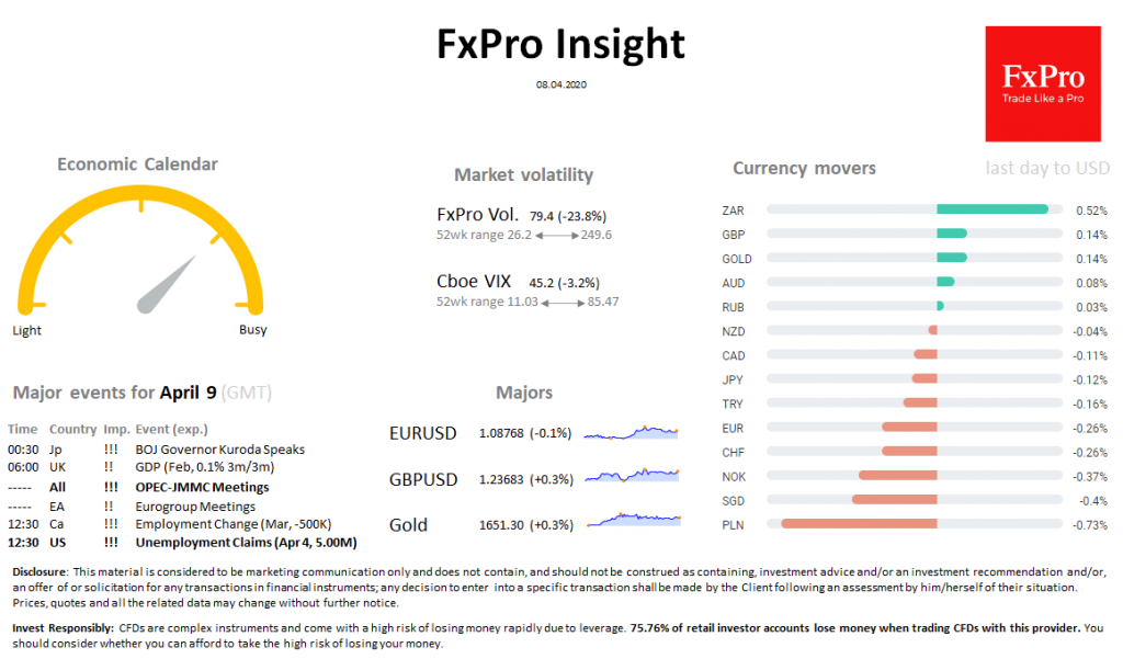 FxPro Daily Insight for April 8