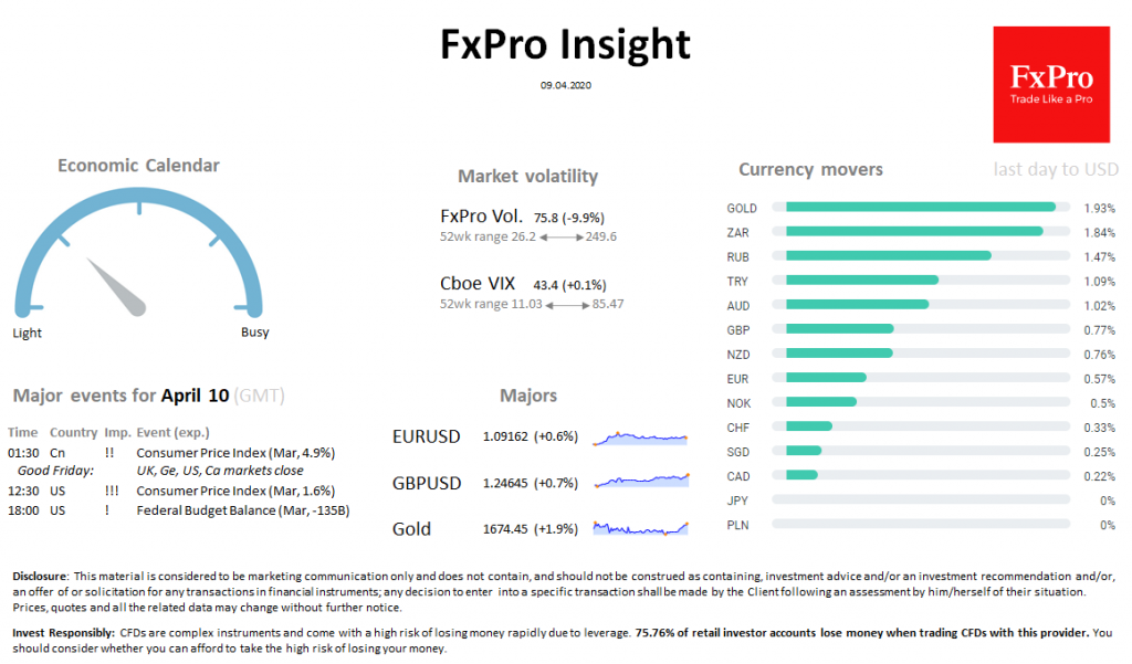 FxPro Daily Insight for April 9