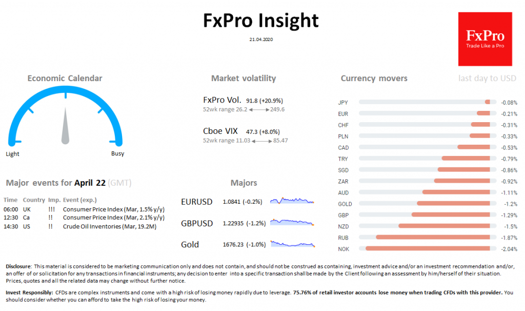 FxPro Daily Insight for April 21