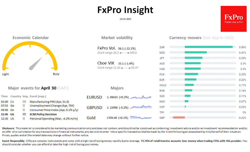 FxPro Daily Insight for April 29