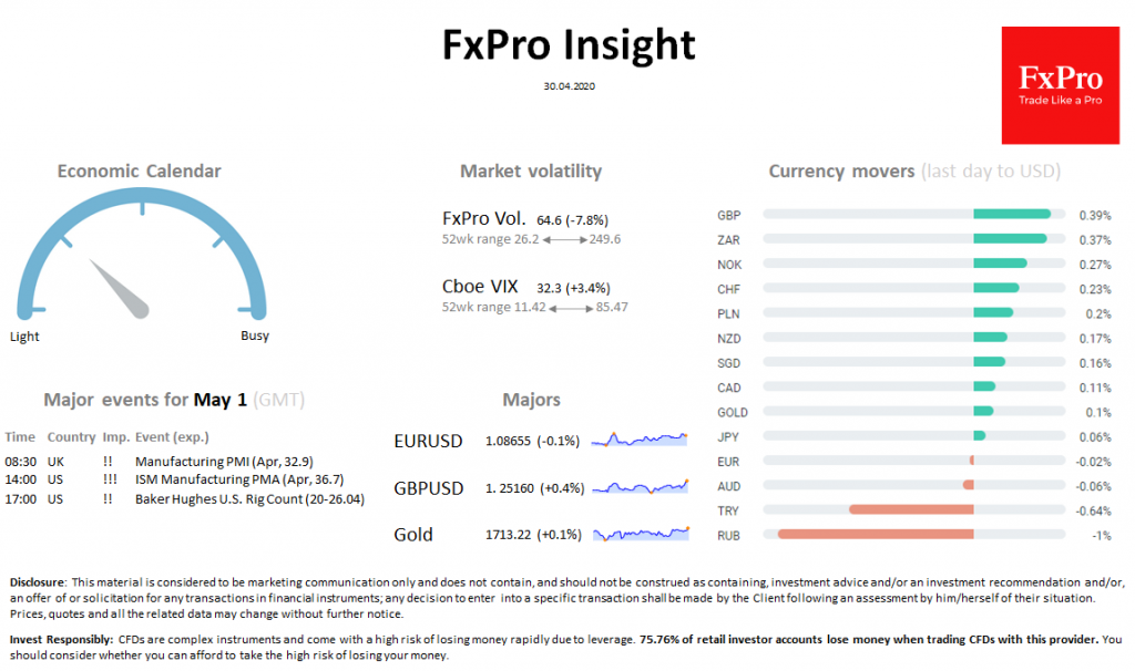 FxPro Daily Insight for April 30