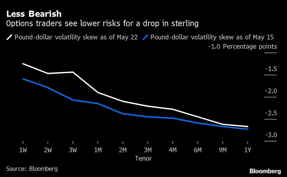 Pound Heads for Worst Monthly Slide This Year
