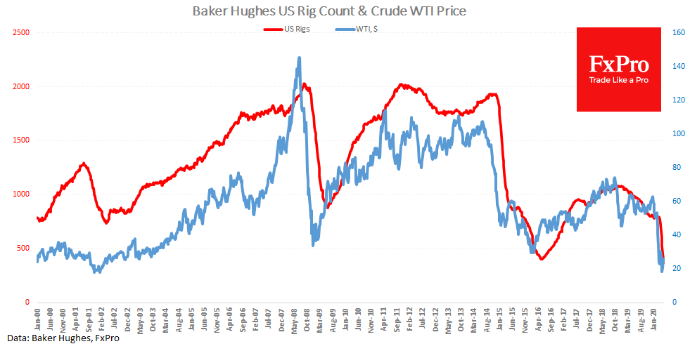 New lows for US oil rigs, will the drilling activity rebound?