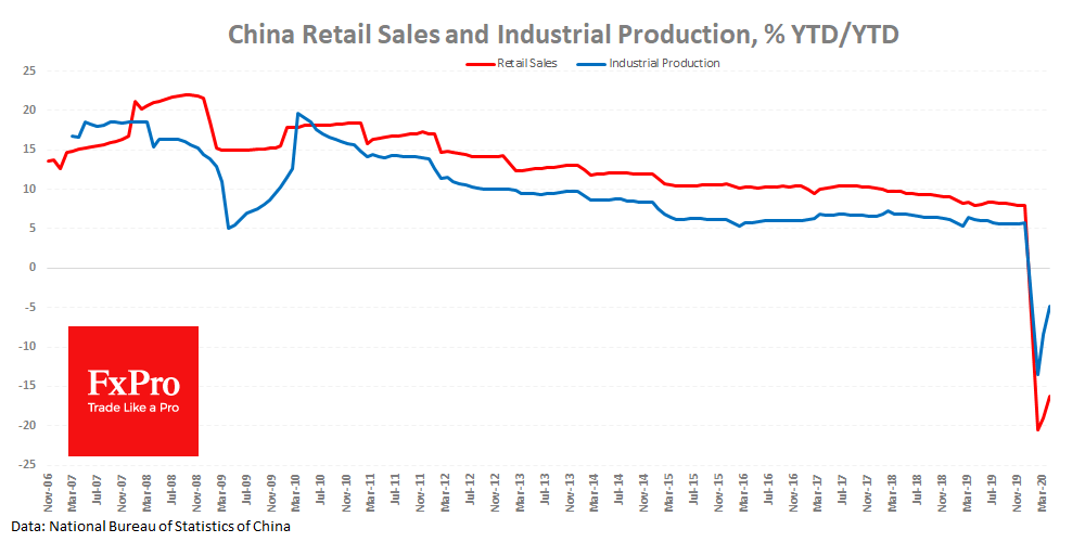 China Retail Sales and Industrial Production still in decline