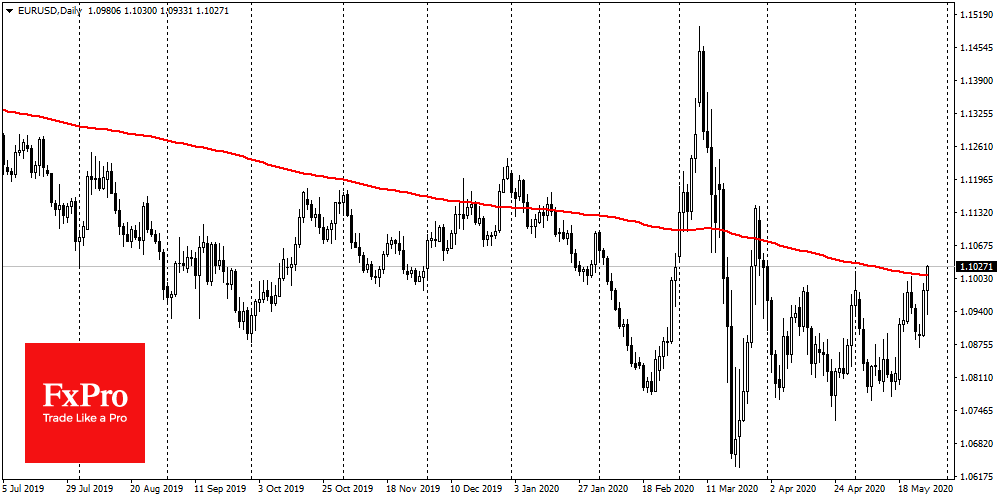 EURUSD surged above 1.1000 and 200-DMA
