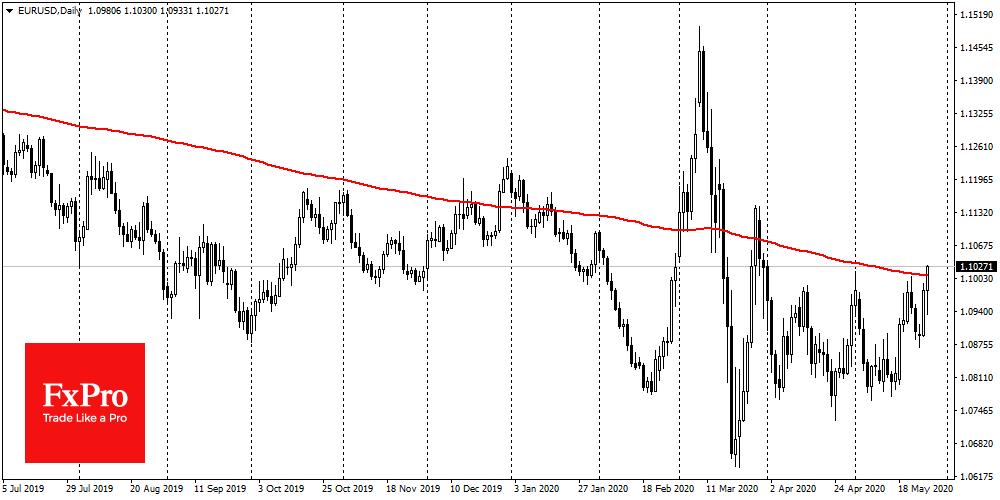 EURUSD surged above 1.1000 and 200-DMA