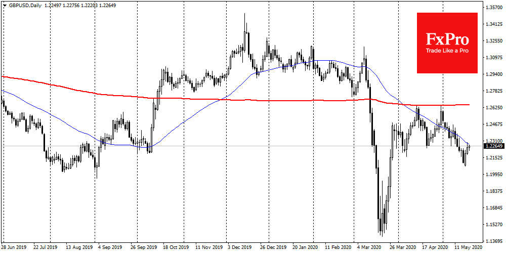GBPUSD fighting with a downtrend