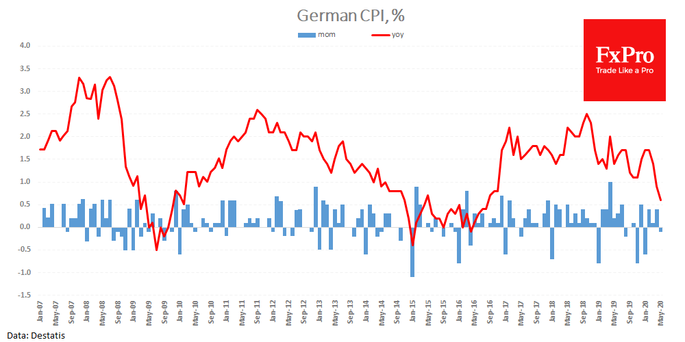 German CPI fell by 0.1% m/m to 0.6% y/y