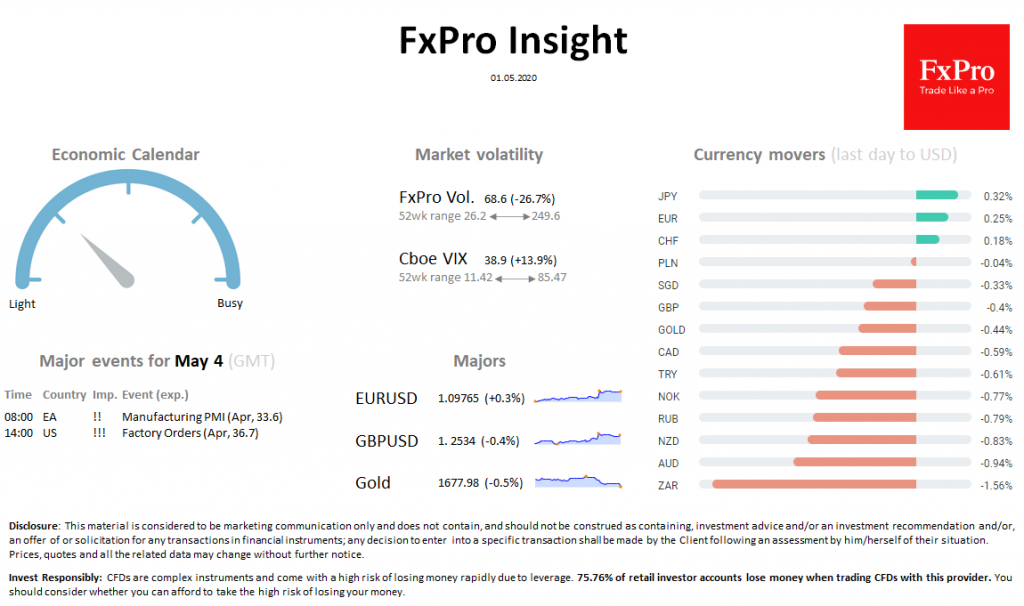 FxPro Daily Insight for May 1