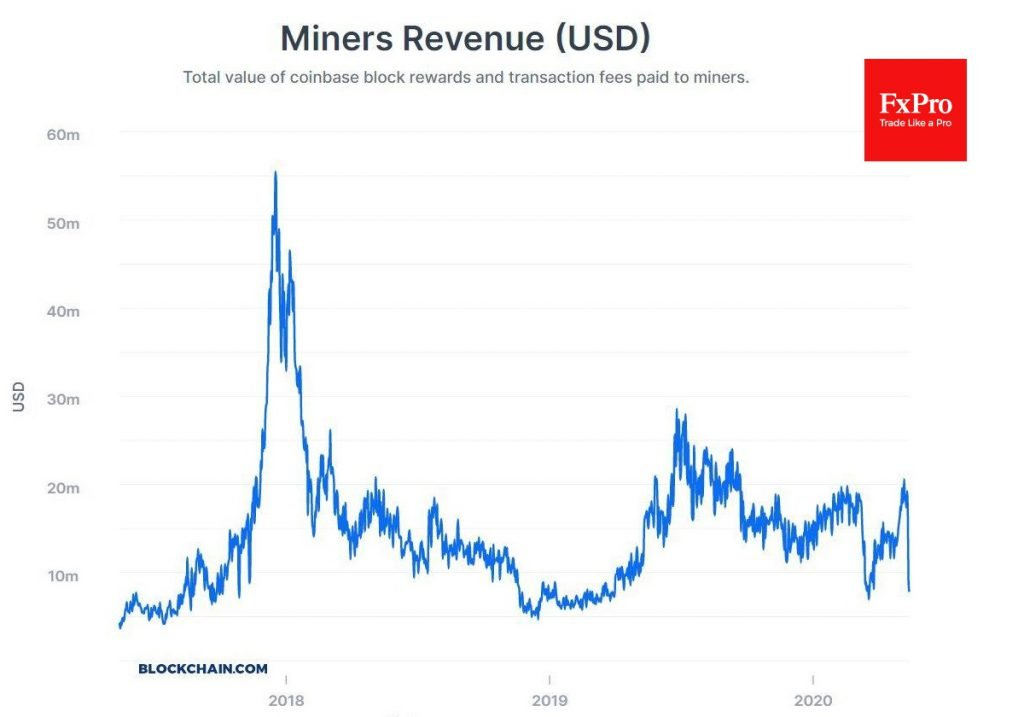 Miners revenue in USD fell to 18-month lows area