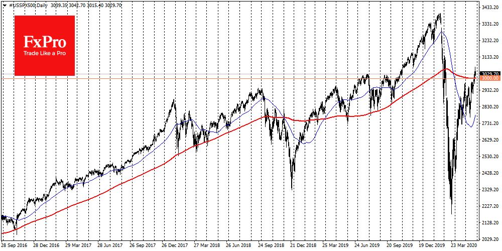 Slight decline in S&P500, but it stll above 200-DMA