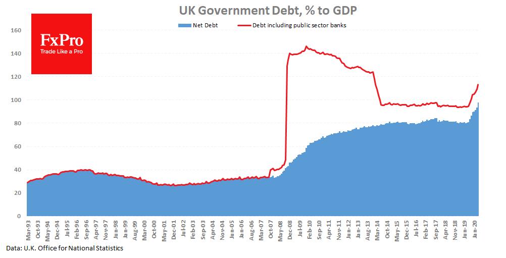 UK borrowing surges