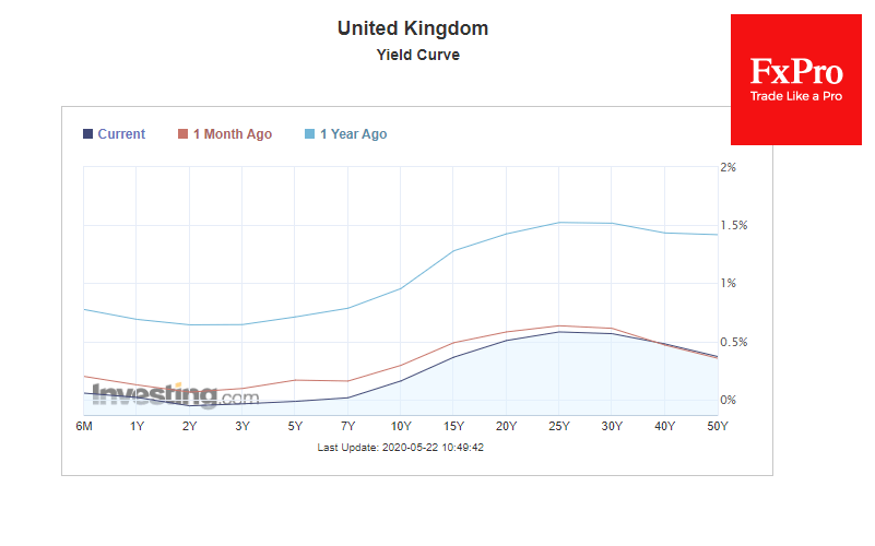 UK Yield curve showed flattened and lowered