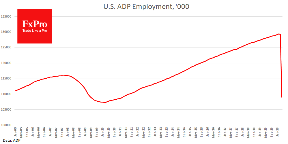 US ADP report showed 20.2M jobs loss in April, but it is not look bad for USD