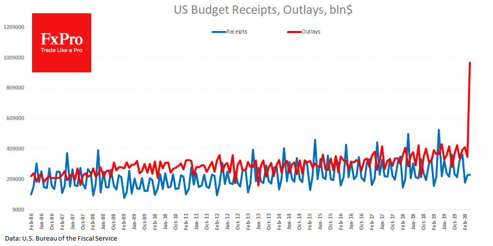 US Budget receipts and outlays