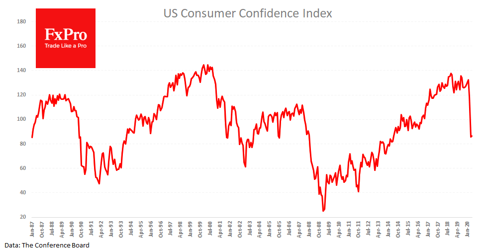 Consumer confidence index rose just to 86.6 in May from 85.7 a month earlier