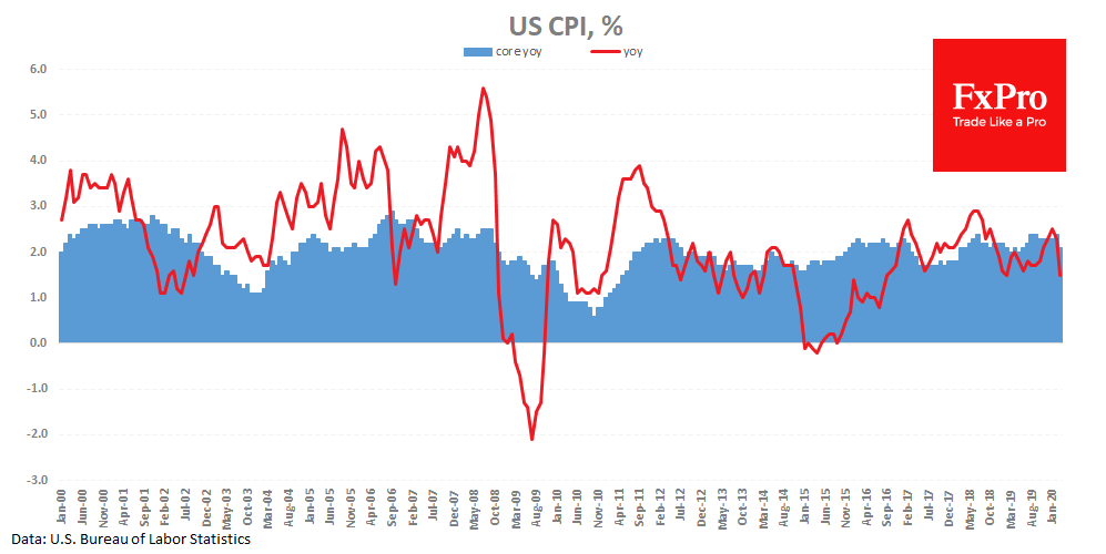 US Infaltion decreases and more to come