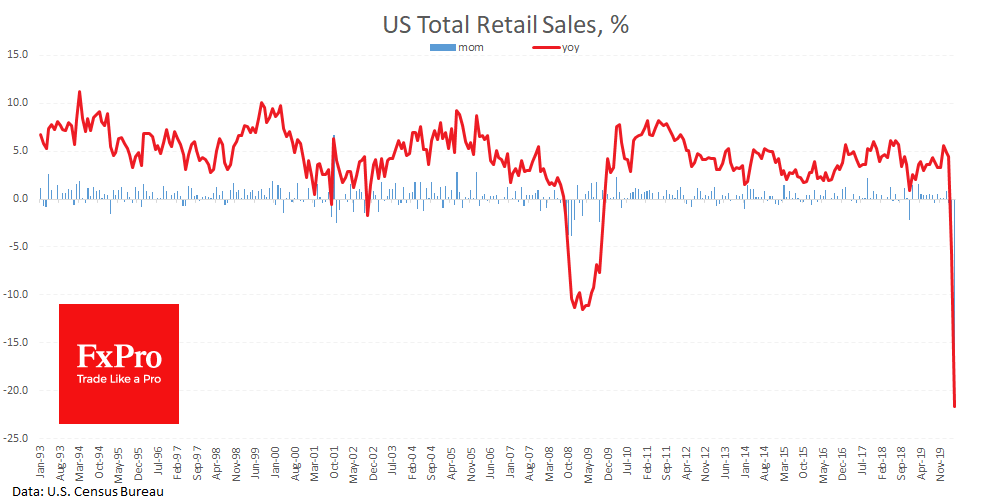 US Retail Sales showed the deepest fall