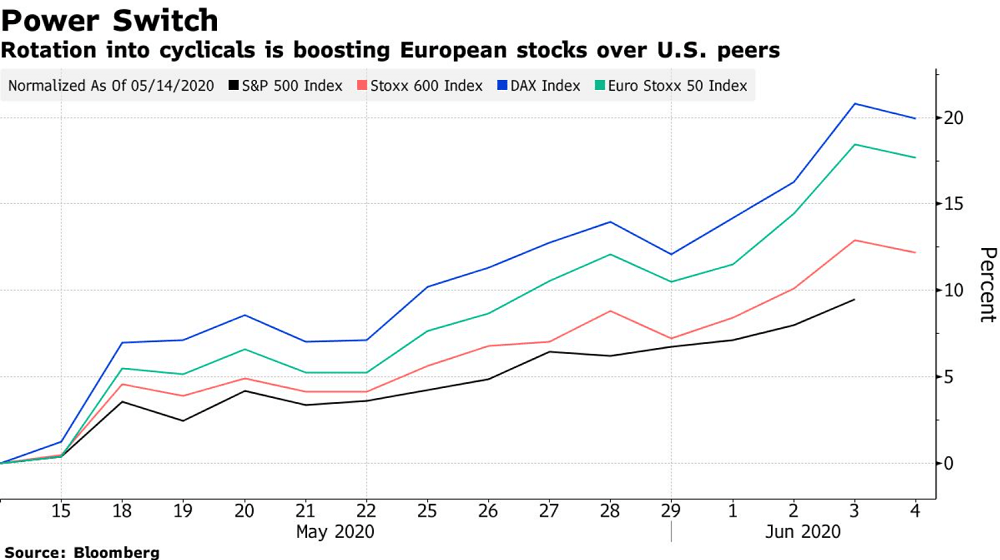 Believe It or Not, Europe Is Finally Outperforming Wall Street