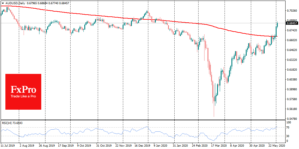 Aussie get above 200-DMA and reach overbought on RSI