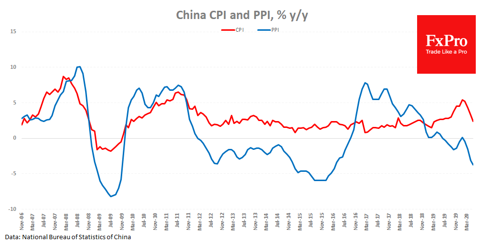 China inflation still slowing: bad sign for the rest of the world