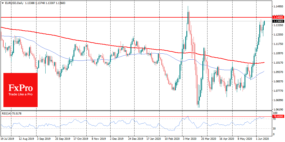 Big rally for EURUSD bring it back to near 1.1400