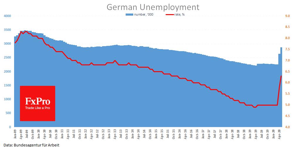Germany still losing jobs despite softer lockdown