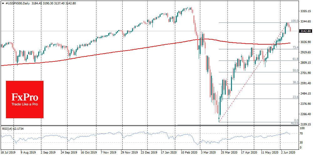 For the S&P500, the closest support is 3020
