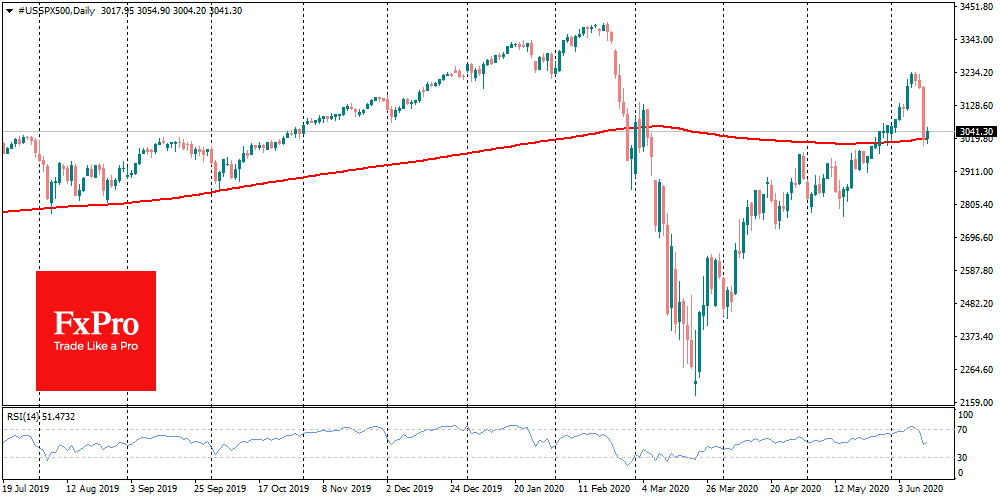 SPX drop by the most since March, but find support now at 200-SMA