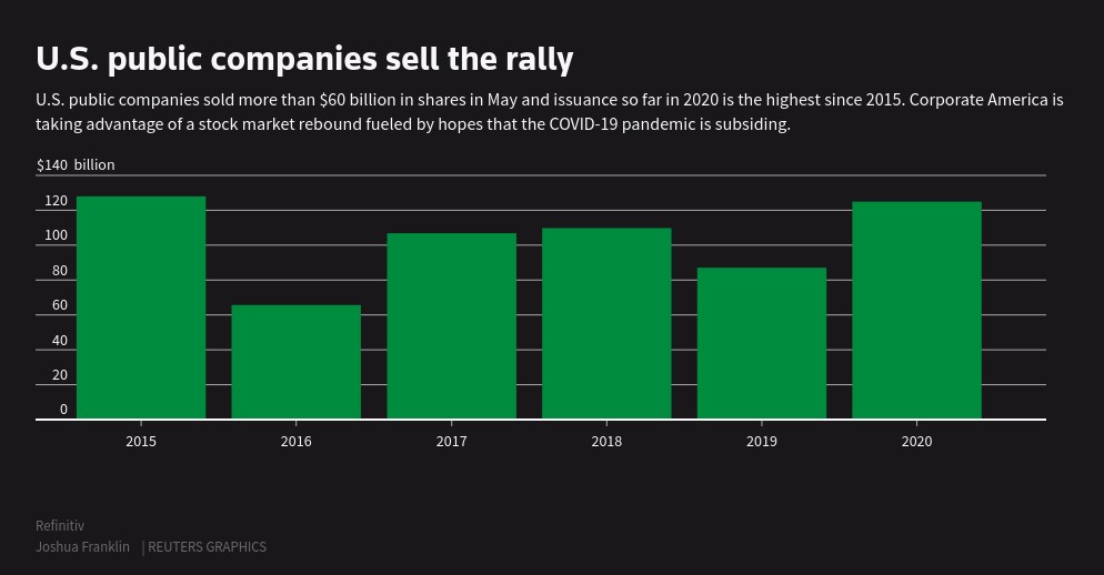 US public companies have sold new shares for $60 billion in May.