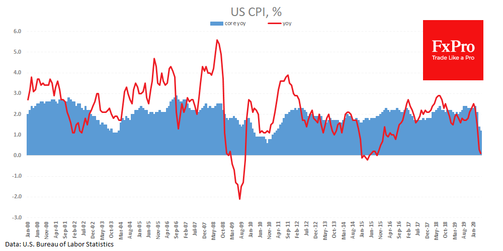US CPI slowed to 0.1% t/t, while Core-CPI to 1.2% y/y