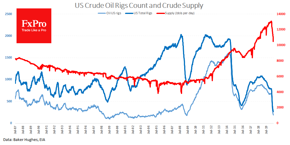 The total number of drilling rigs (oil + gas) fell by 16 to 266 last week to a new historic low