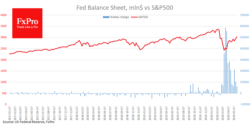 Fed balance sheet growth is slowing