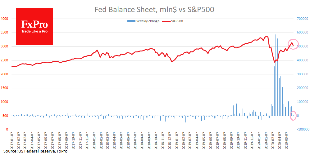 Fed's balance sheet expanded by just $4B last week, contributing to markets pessimism